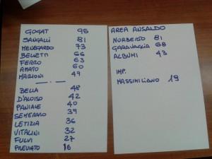 Risultati  del voto al Cral 2 2013-11-20
